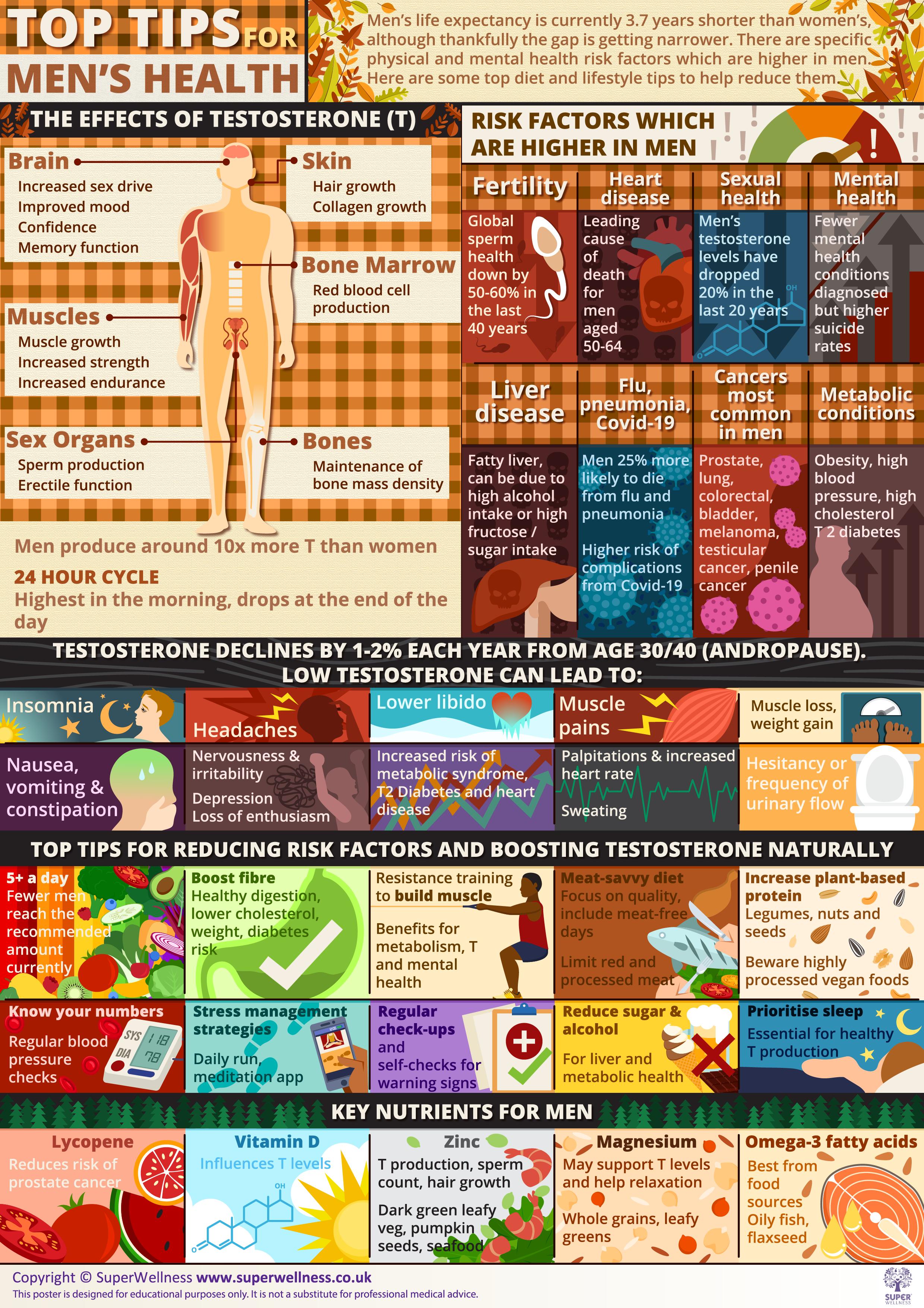 Men's health poster