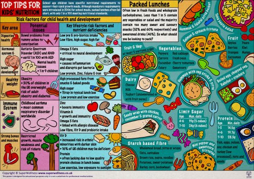 Kids nutrition poster